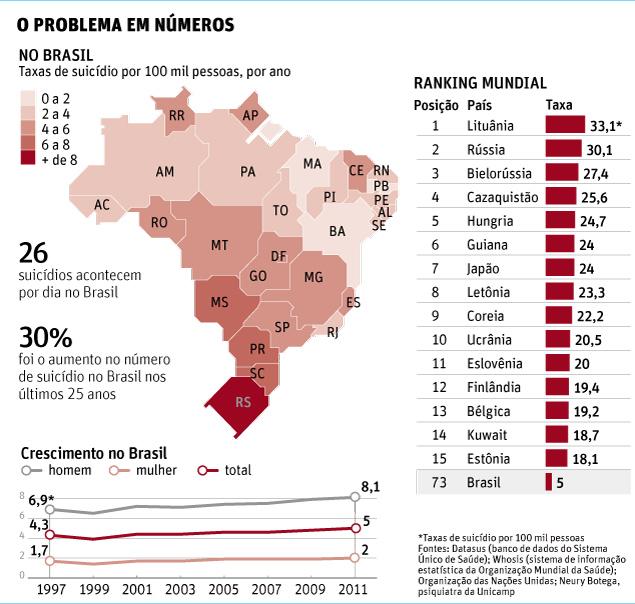 suicidios no brasil