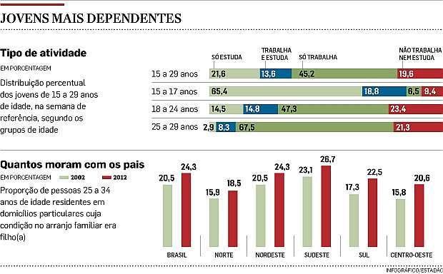 geração nem-nem Brasil